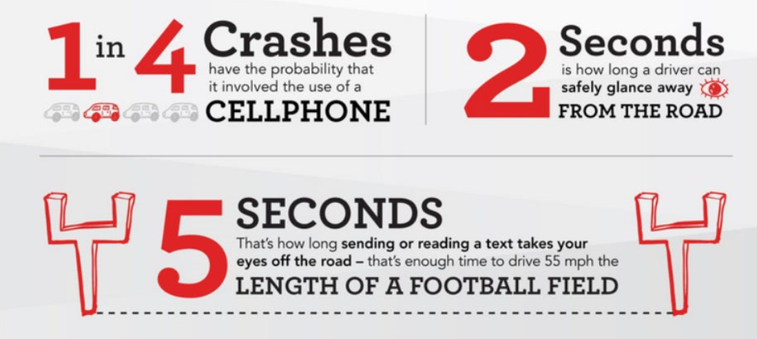 Crash infographic